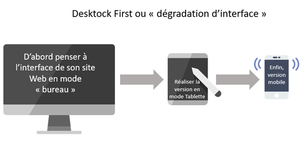 Projet WinDev Kertios Responsive web design : Dégradation interface